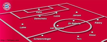 Aufstellung 1. Spieltag FC Bayern München - Hansa Rostock